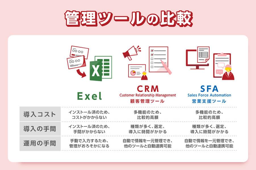 顧客データ管理に使える3つのツール