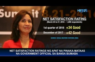 Net satisfaction ratings of Robredo, other top officials drop in Q1, says SWS