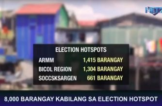 PNP: Almost 8,000 barangays classified as election hotspots