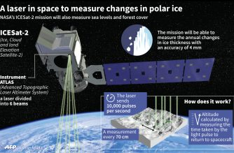 NASA space lasers to reveal new depths of planet's ice loss