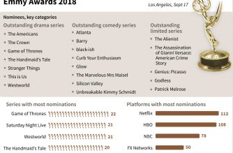 Emmy winners in key categories