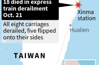 Taiwan investigates train crash that killed 18