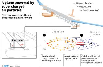 World's first solid-state aeroplane prototype that uses supercharged air molecules to fly