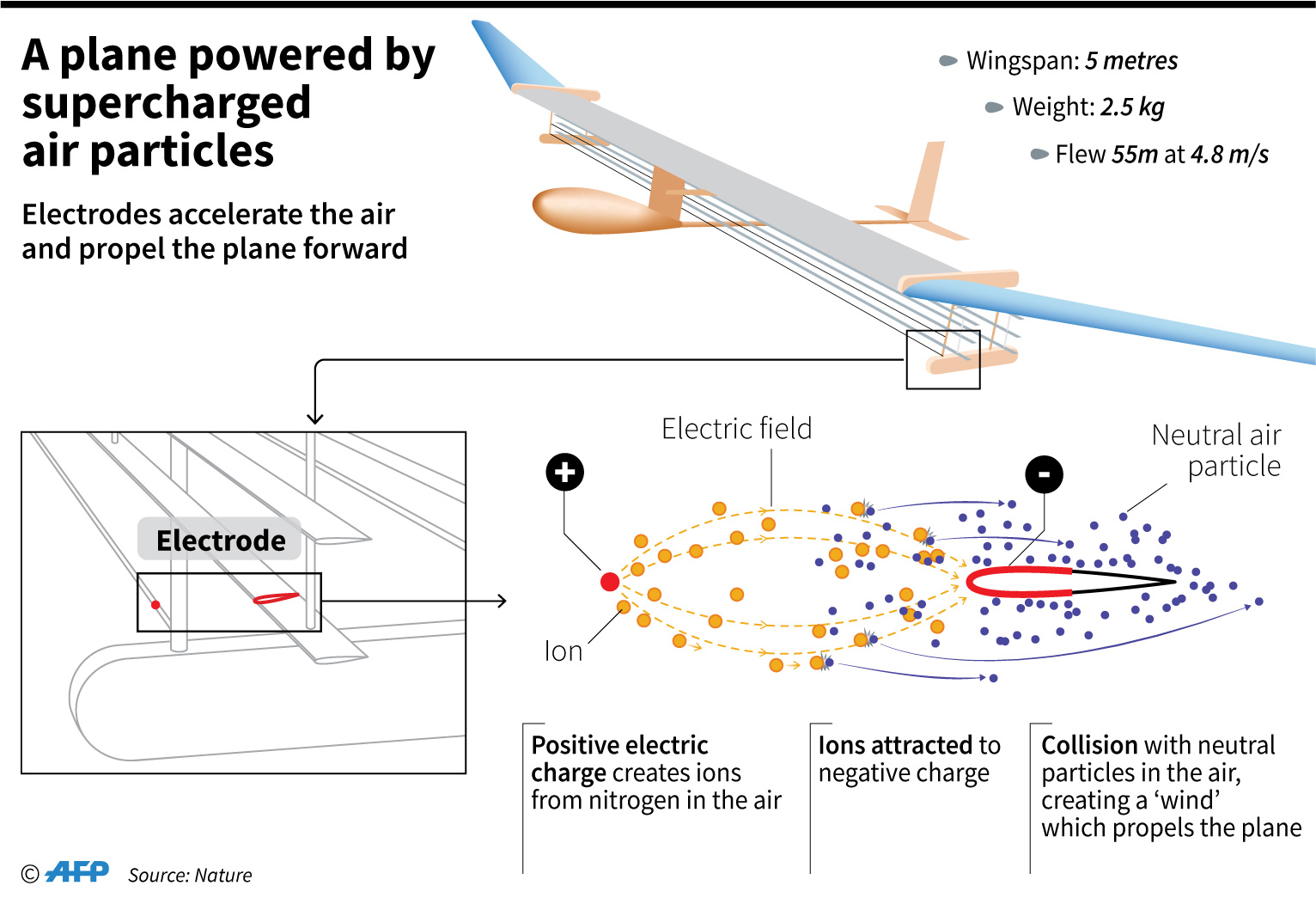 Silent Plane With No Moving Parts Makes Historic Flight Airplane Worlds First Solid State Aeroplane Prototype That Uses Supercharged Air Molecules To Fly