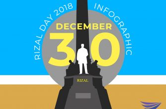INFOGRAPHIC: Rizal Day – December 30, 2018