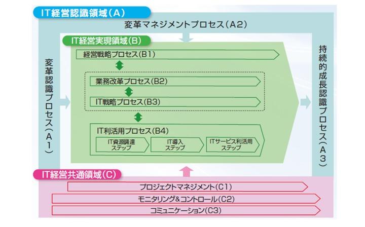 図2:IT経営プロセス(IT経営推進プロセスガイドラインVer.3.0より)
