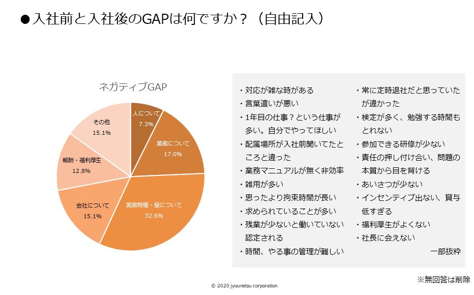 図⑥入社前と入社後のGAPは何ですか?(自由記述)【情熱】
