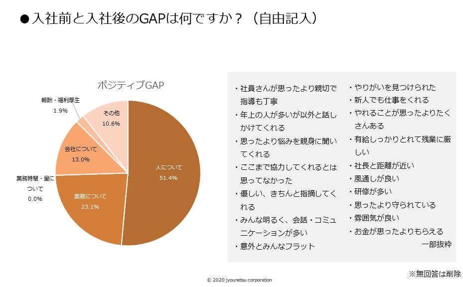 図⑨入社前と入社後のGAPは何ですか?(情熱))