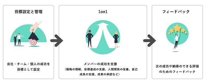 図:RELATIONS加留部有哉氏の1on1ミーティング解説2。1on1を中心した目標設定と管理、フィードバックまでのフロー
