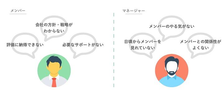 図:RELATIONS加留部有哉氏の1on1ミーティング解説1。メンバーとマネジャーの不満