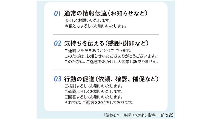 図:結びの挨拶の3パターン