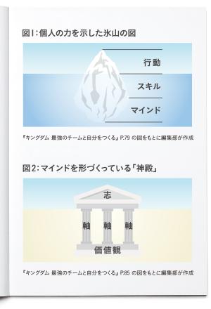 図1:個人の力を示した氷山の図、図2:マインドを形づくっている「神殿」(『キングダム 最強のチームと自分をつくる』 P.79、85の図をもとに編集部が作成)