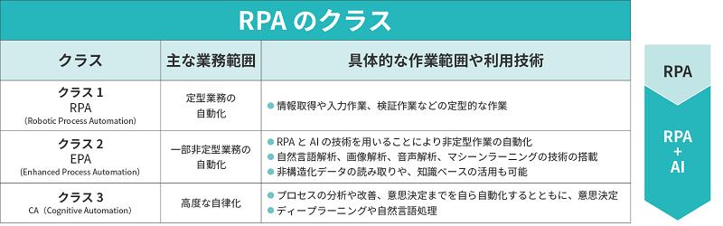 RPAのクラスイメージ
