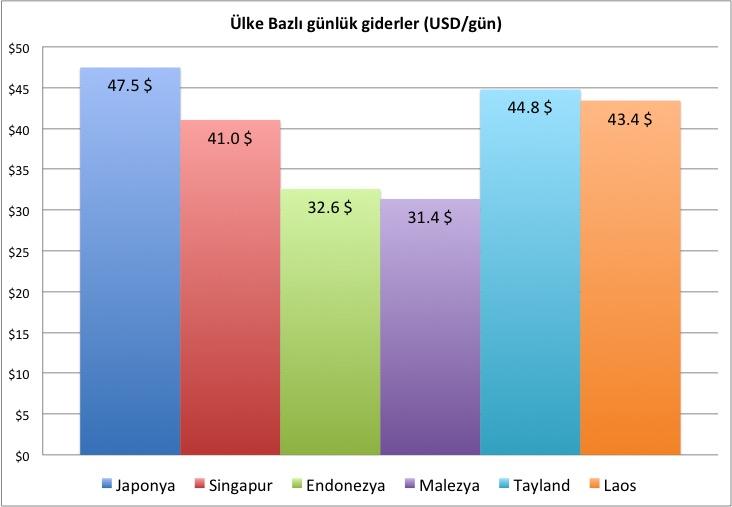 Haziran-ülke-gider-grafiği