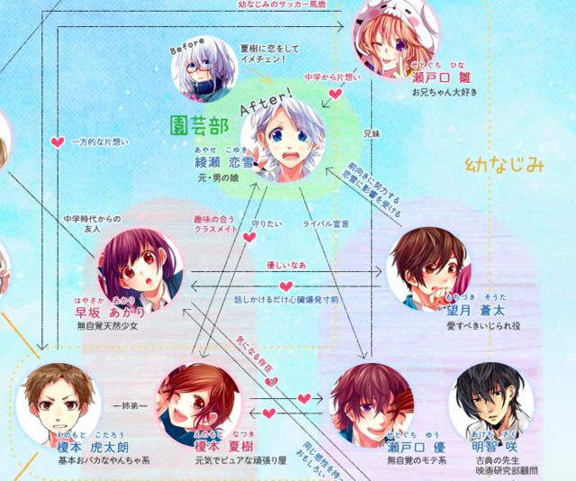 複雑な三角関係がストーリーには存在していた