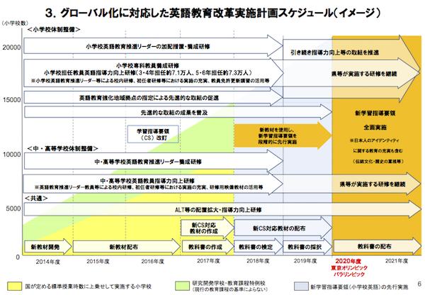 グローバル化に対応した英語教育改革実施計画スケジュール(イメージ)