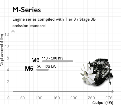 Fuso M Series Engine