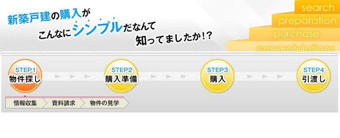 新築一戸建て購入の流れ~STEP1 物件探し(情報収集・資料請求・物件の見学)
