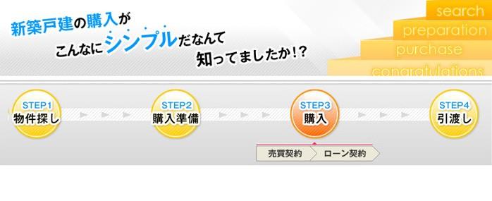 新築戸建て購入の流れ~STEP3 購入(売買契約・ローン契約)