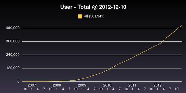 Lang-8のユーザー成長