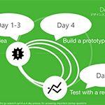 実践者が語るデザインスプリントのメリットとNGパターン