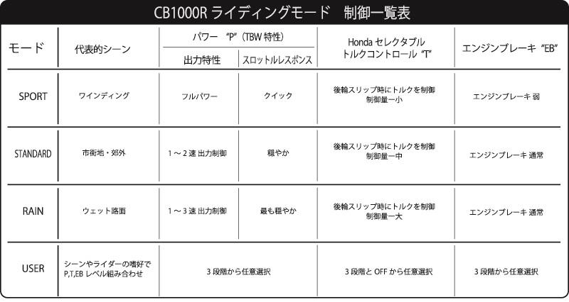 2018 ホンダCB1000Rライディングモード 制御一覧表