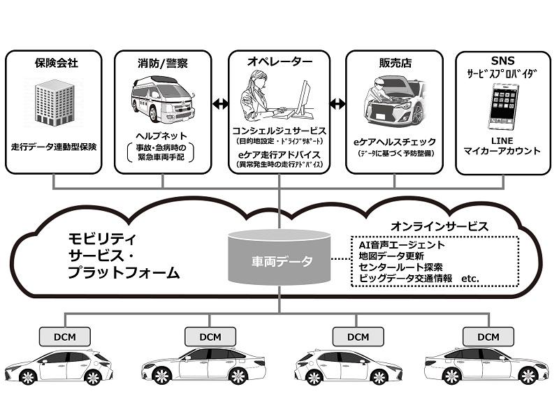 トヨタ コネクティックカー