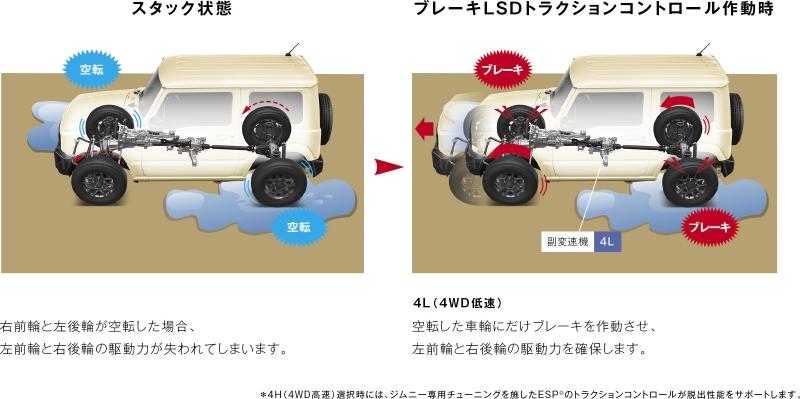 スズキ新型ジムニーのブレーキLSDトラクションコントロール