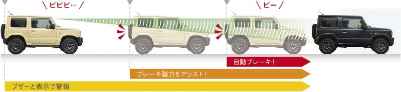 スズキ新型ジムニーのデュアルセンサーブレーキサポート作動イメージ図