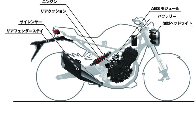 ホンダCB250R_マス集中化部品配置イメージ図