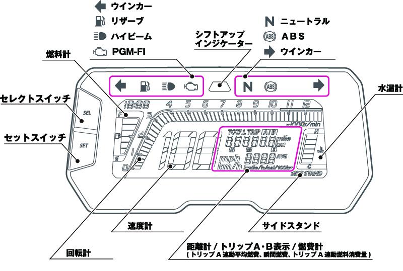 ホンダCB250R メーター、インジケーター配置図