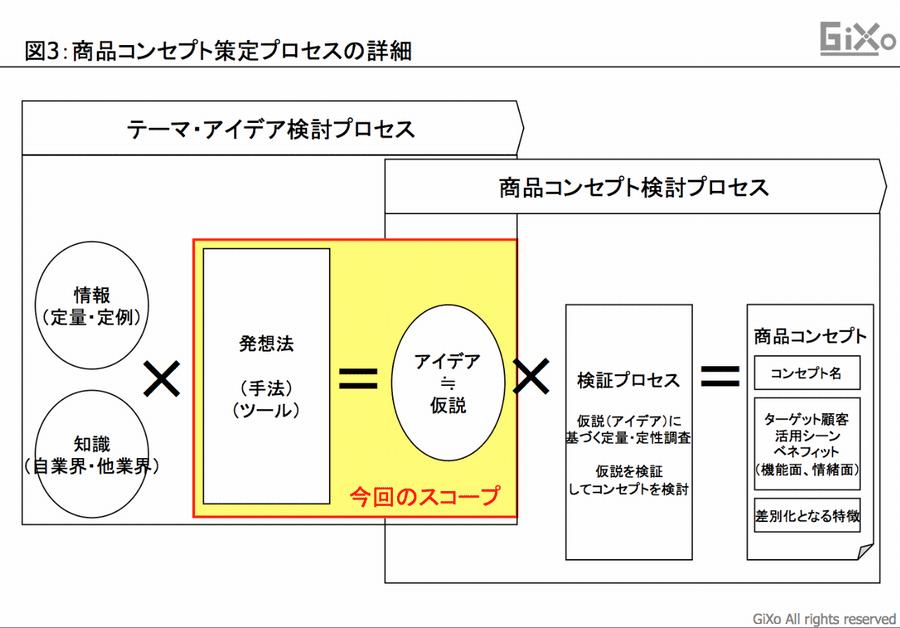 アイデア発想図3_2