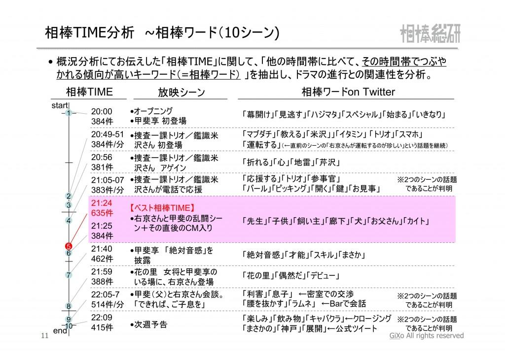 20121014_相棒総研_相棒_第1話_PDF_12