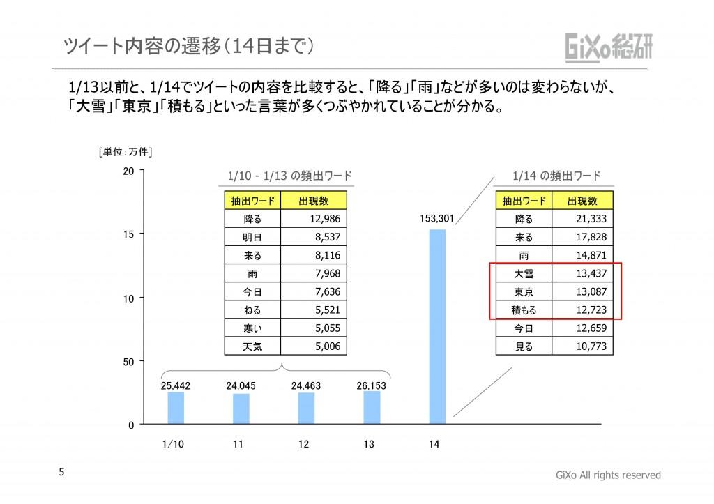 20130205_GRIレポート_東京を襲った大雪_PDF_05