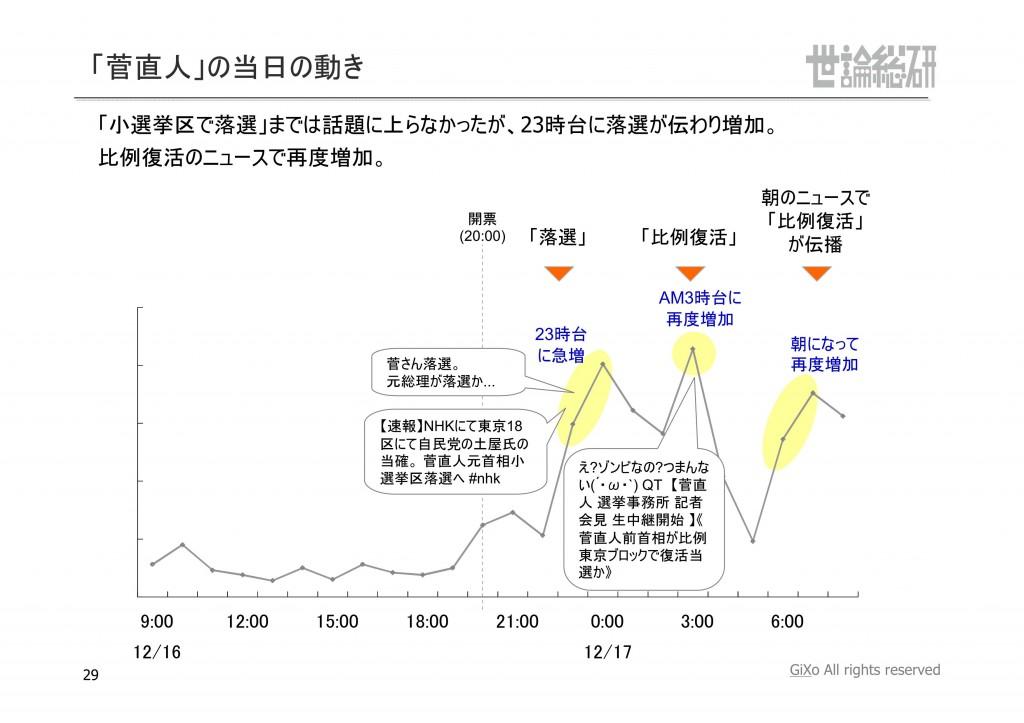 20130125_社会政治部部_衆議院選挙_PDF_29