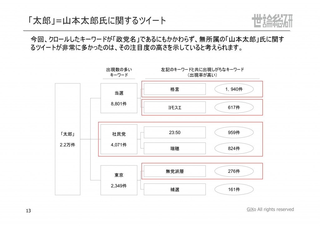 20130831_社会政治部部_参議院選挙_PDF_13