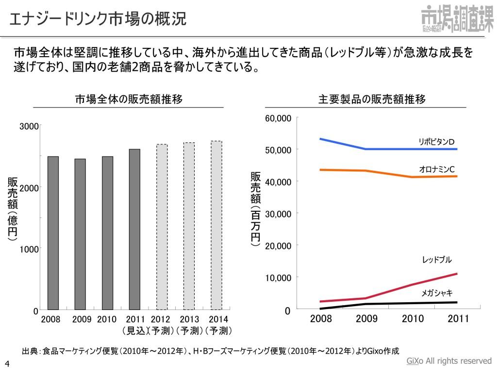 20130205_業界調査部_エナジードリンク_PDF_04