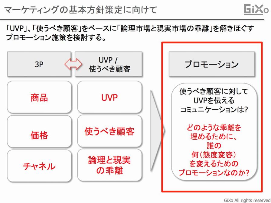 マーケティングの基本方針策的に向けてv03