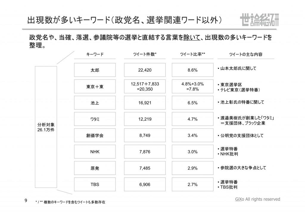 20130831_社会政治部部_参議院選挙_PDF_09