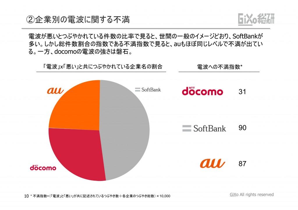 20121010_業界調査部_携帯キャリア_PDF_10