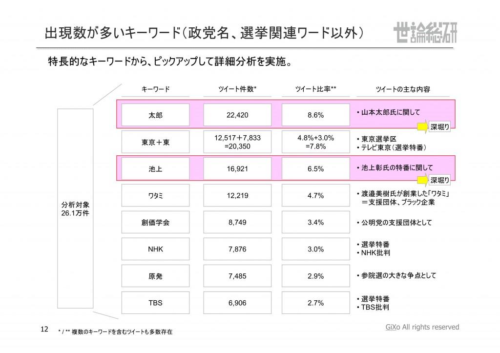 20130831_社会政治部部_参議院選挙_PDF_12