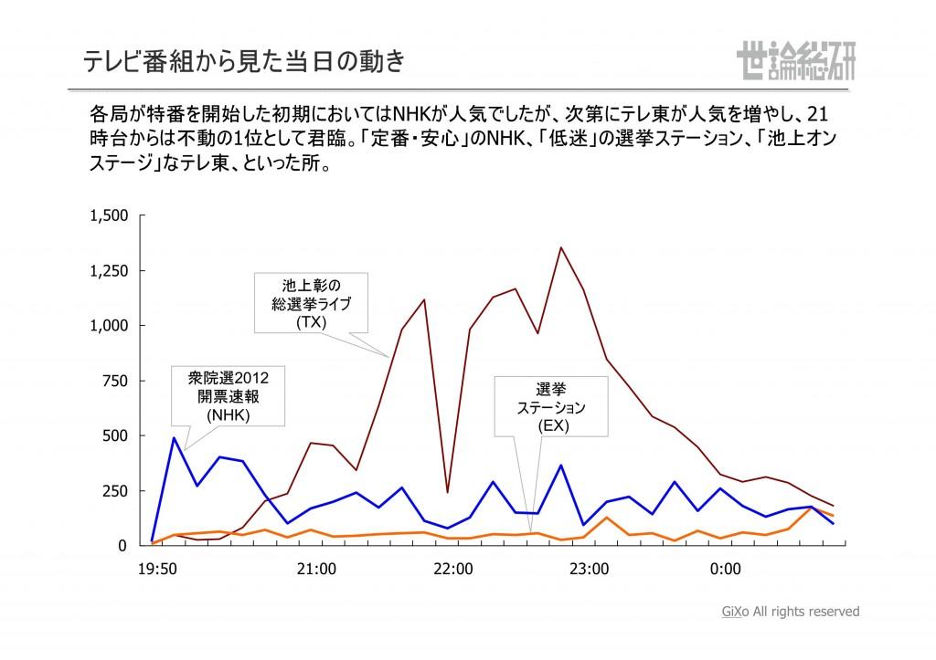 20130125_社会政治部部_衆議院選挙_PDF_19