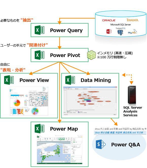 Power BIコンポーネント