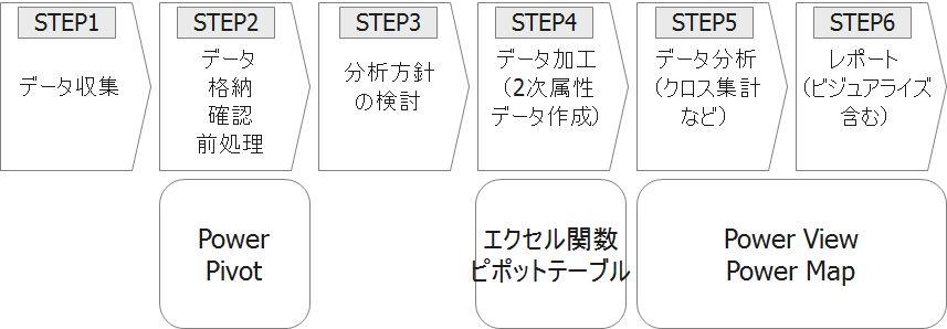 PowerBIコンポーネント