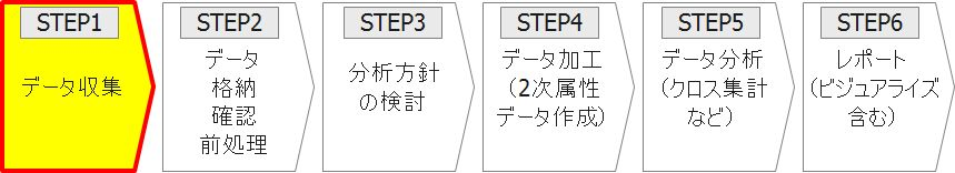 STEP1 データ収集