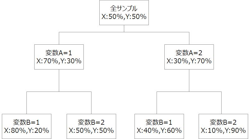 decisiontree