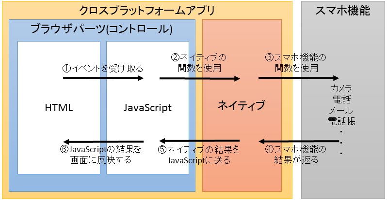 sumaho_cross_platform