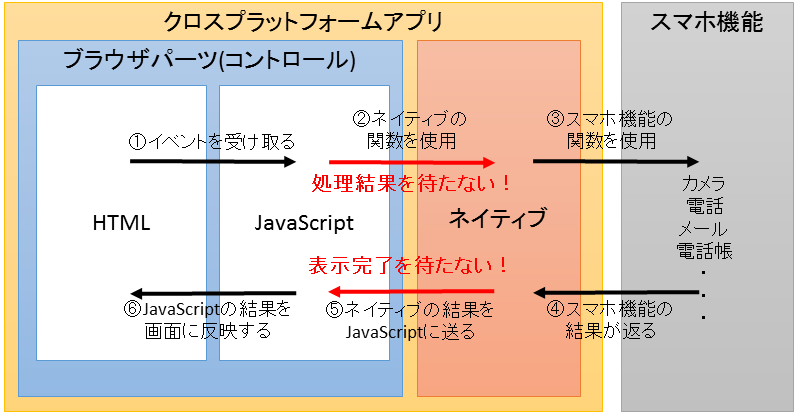 sumaho_cross_platform2