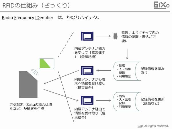 RFID_001