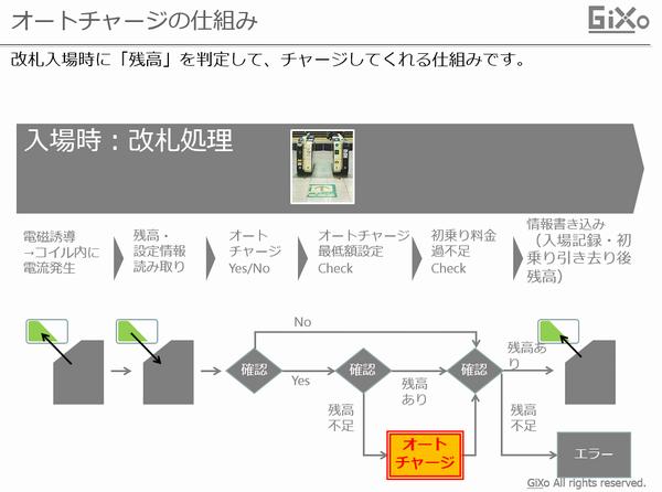 RFID_002